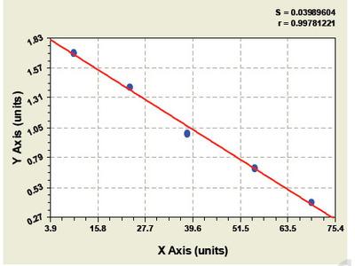 Porcine Inhibitor of apoptosis protein Like Protein2 ELISA Kit