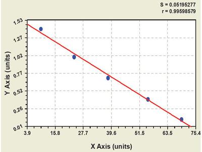 Goat Adiponectin Receptor 2 ELISA Kit