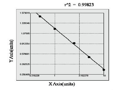Bovine Contactin 2 ELISA Kit