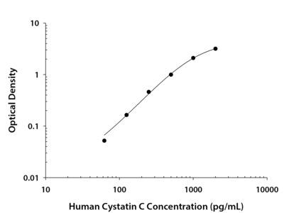 Cystatin C ELISA