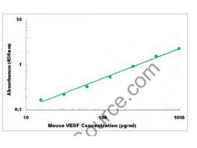 Mouse VEGF ELISA Kit
