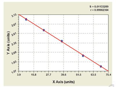 Bovine Major vault protein ELISA Kit
