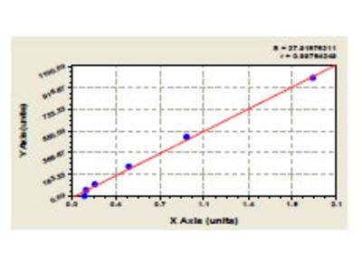 Bovine Pulmonary Surfactant Associated Protein B ELISA Kit