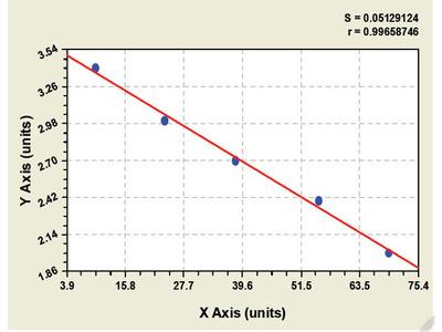 Canine Endoplasmic Reticulum To Nucleus Signalling 1 ELISA Kit