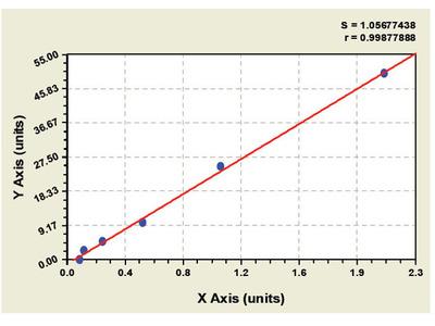 Chicken Adiponectin Receptor 2 ELISA Kit