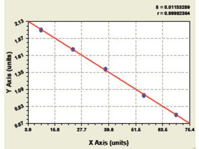 Bovine Somatostatin Receptor 1 ELISA Kit