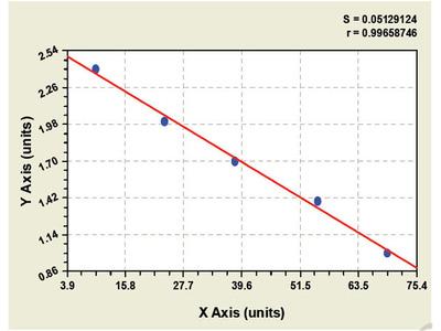 Bovine Cystic Fibrosis Transmembrane Conductance Regulator ELISA Kit