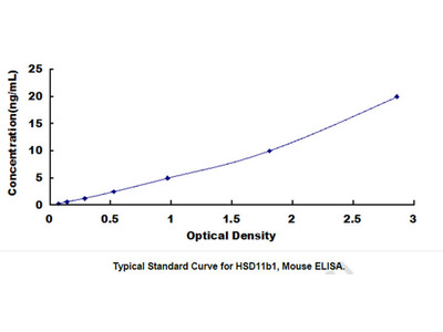 11-Beta-Hydroxysteroid Dehydrogenase Type 1 (HSD11b1) ELISA Kit