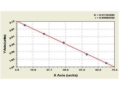 Chicken Phosphotylinosital 3 kinase ELISA Kit