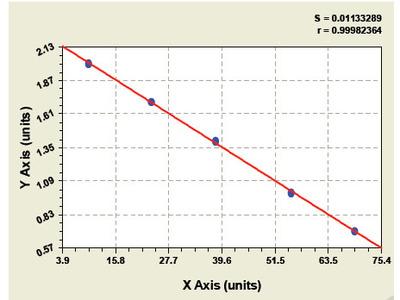 Bovine Arylalkylamine N-acetyltransferase ELISA Kit