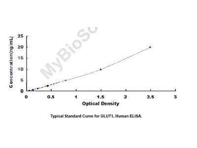 Glucose Transporter 1 (GLUT1) ELISA Kit