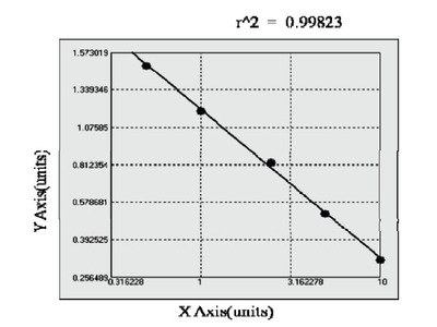 Bovine Prostaglandin E Synthase, Microsomal ELISA Kit