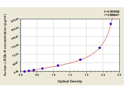 Human Leptin receptor, LR/Ob-R ELISA Kit