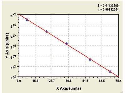 Bovine Chemokine C-C motif ligand 8 ELISA Kit