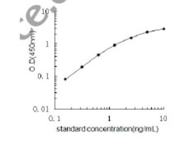 Mouse Serine/arginine-rich splicing factor 3 ELISA Kit