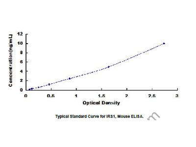 Insulin Receptor Substrate 1 (IRS1) ELISA Kit