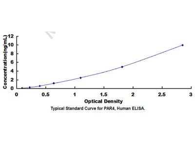 Prostate Apoptosis Response 4 (PAR4) ELISA Kit