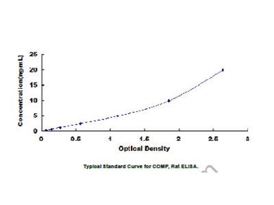 Cartilage Oligomeric Matrix Protein (COMP) ELISA Kit