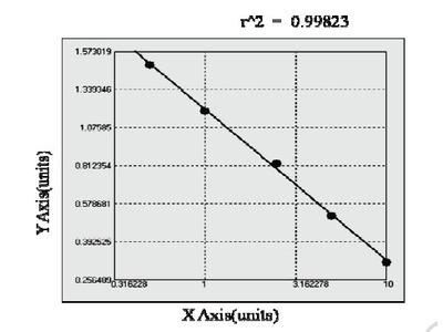 Bovine N-methyl-D-aspartate receptor 1 ELISA Kit