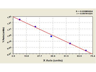 Rat 3-Hydroxy-3-methylglutaryl CoA reductase ELISA Kit