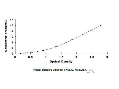 Chemokine C-X-C-Motif Ligand 16 (CXCL16) ELISA Kit