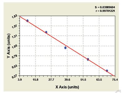 Bovine Choline acetylase ELISA Kit