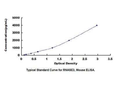 Ribonuclease A3 (RNASE3) ELISA Kit