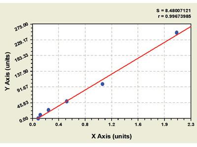 Bovine Cluster of differentiation 44 ELISA Kit