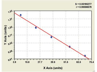 Bovine Angiotensin II Receptor 2 ELISA Kit