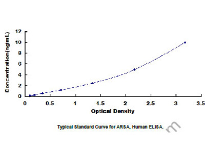 Arylsulfatase A (ARSA) ELISA Kit