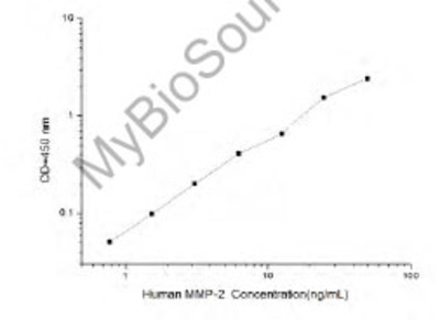 Human MMP-2 (Matrix Metalloproteinase 2) ELISA Kit
