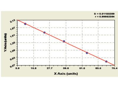 Bovine Acid Sphingomyelinase ELISA Kit
