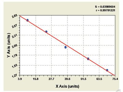 Bovine Fibulin 5 ELISA Kit