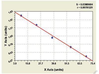 Porcine Adenylate Cyclase 4 ELISA Kit