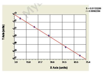 Mouse Pyruvate Dehydrogenase Kinase Isozyme 4 ELISA Kit