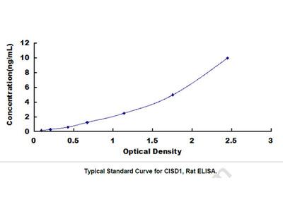 CDGSH Iron Sulfur Domain Protein 1 (CISD1) ELISA Kit