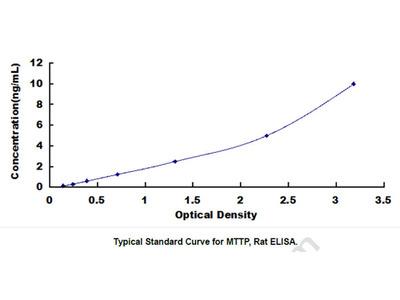 Microsomal Triglyceride Transfer Protein (MTTP) ELISA Kit