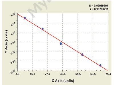 Human Adenylate Cyclase 1, Brain ELISA Kit