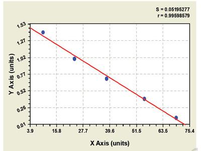 Bovine Cluster of differentiation 3 ELISA Kit