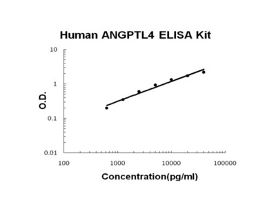 Human ANGPTL4 PicoKine ELISA Kit