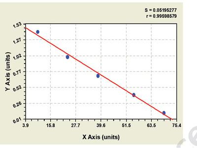 Porcine Protein tyrosine kinase ELISA Kit