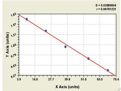 Bovine Aldolase A, Fructose Bisphosphate ELISA Kit