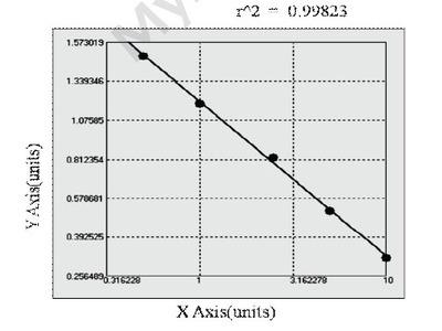 Chicken Angiopoietin Like Protein 1 ELISA Kit