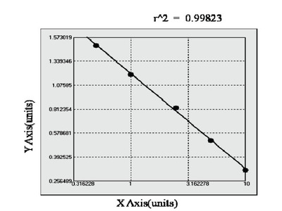 Bovine Angiopoietin Like Protein 1 ELISA Kit