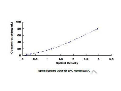 Eosinophil Peroxidase (EPX) ELISA Kit