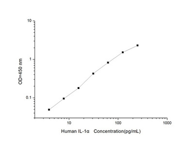 Human IL-1alpha (Interleukin 1 Alpha) ELISA Kit