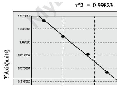 Bovine Heat Shock Transcription Factor 2 ELISA Kit