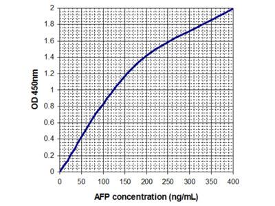 Alpha Fetoprotein (AFP)