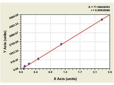 Canine FMS Like Tyrosine Kinase 3 Ligand ELISA Kit