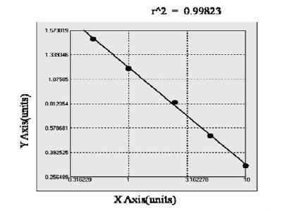 Bovine Thyroxine ELISA Kit